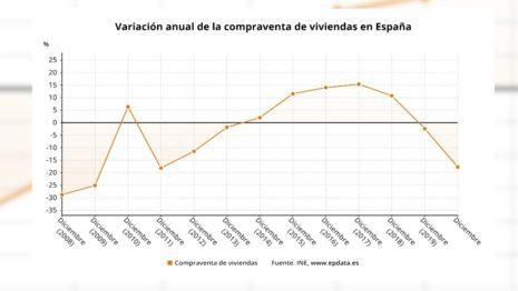 Продажи жилья в Испании в 2020 году упали почти на 17,7%