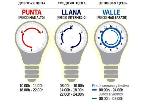 Allspain.info: изменение тарифов на электроэнергию