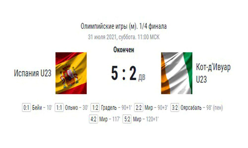 Сборная Испании по футболу в полуфинале Олимпийских игр
