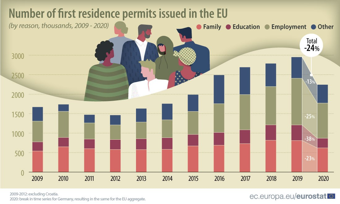 Украинцы — мировые лидеры по легализованным переездам в Европу